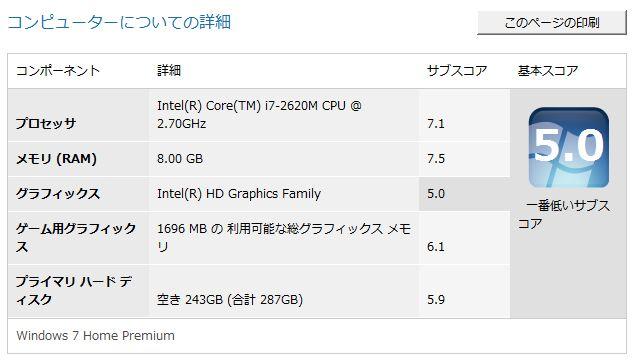 ThinkPad X220エクスペリエンス