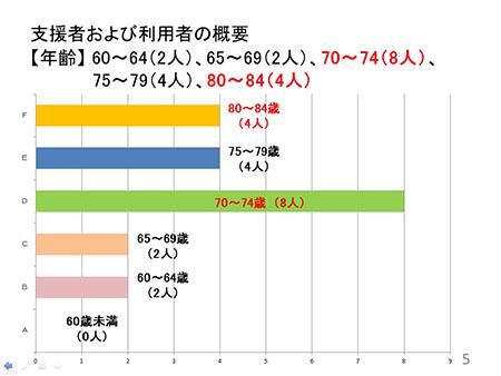 参加者年齢分布